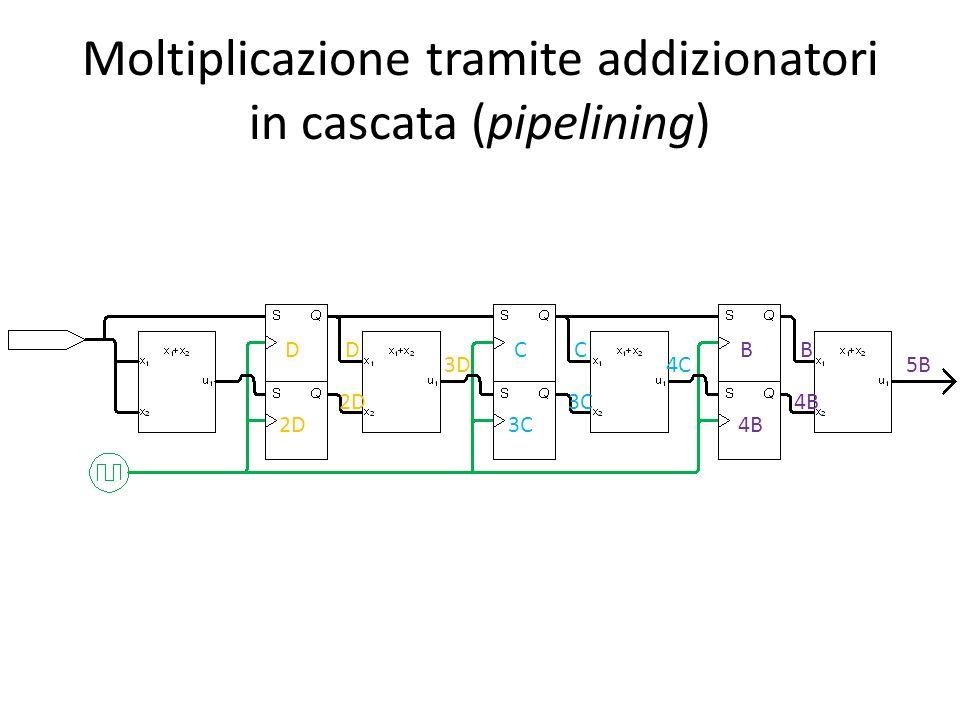 Moltiplicazione tramite addizionatori in cascata (pipelining) D 2D C 3C B 4B 5B D 2D 3D C 3C 4C B 4B