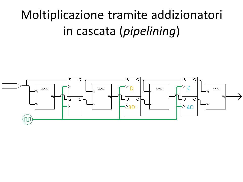 Moltiplicazione tramite addizionatori in cascata (pipelining) D 3D C 4C