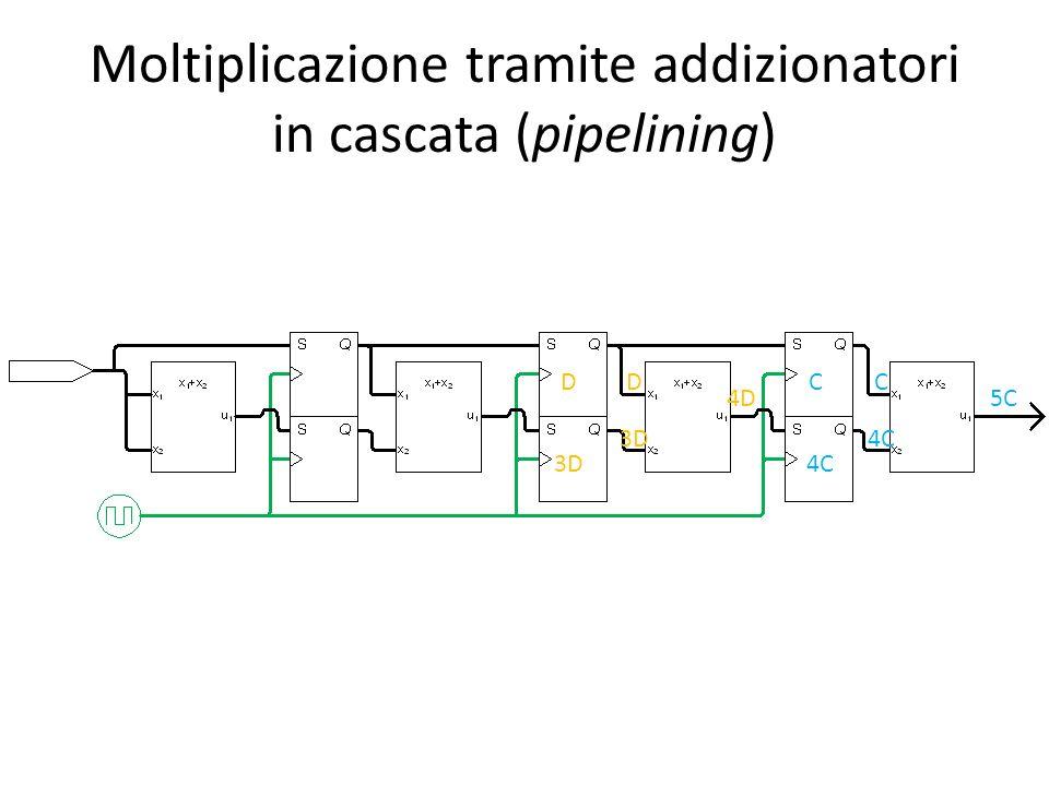 Moltiplicazione tramite addizionatori in cascata (pipelining) D 3D C 4C 5C D 3D 4D C 4C