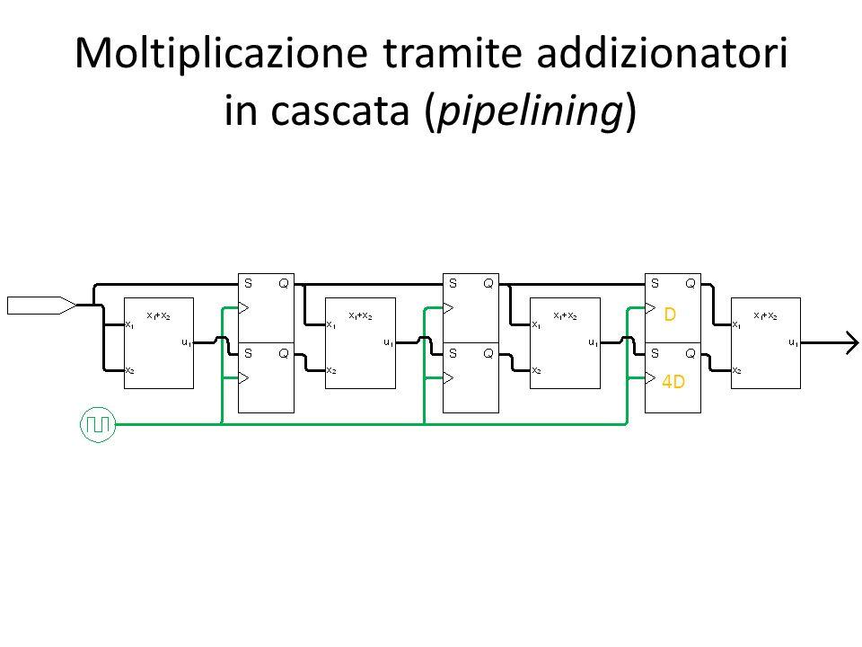 Moltiplicazione tramite addizionatori in cascata (pipelining) D 4D