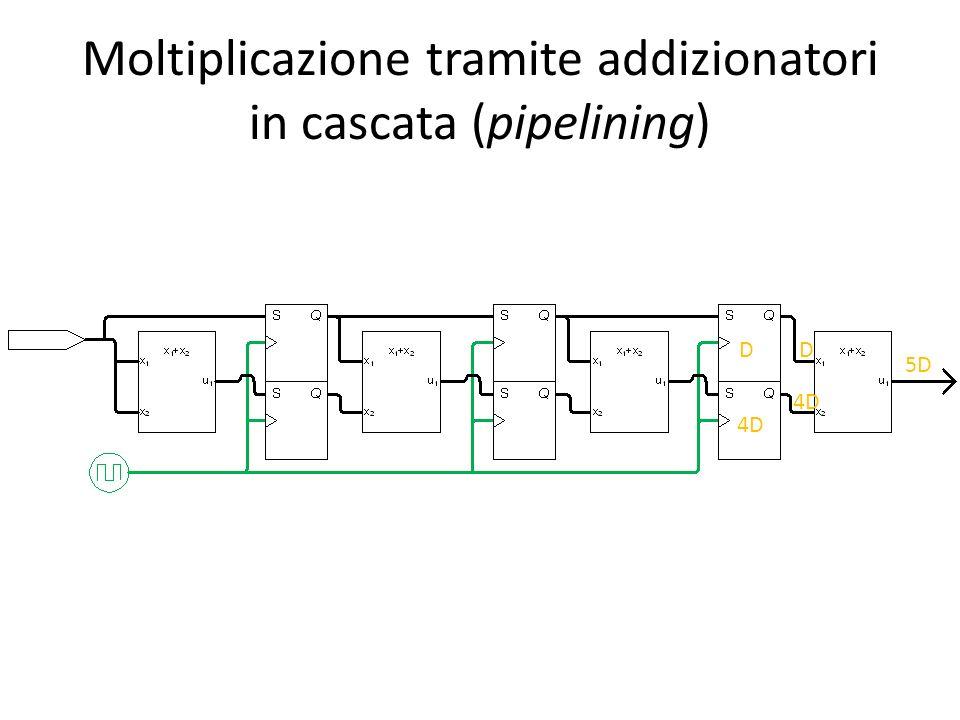 Moltiplicazione tramite addizionatori in cascata (pipelining) D 4D 5D D 4D