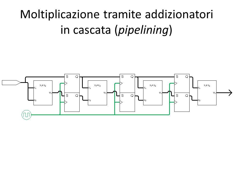 Moltiplicazione tramite addizionatori in cascata (pipelining)