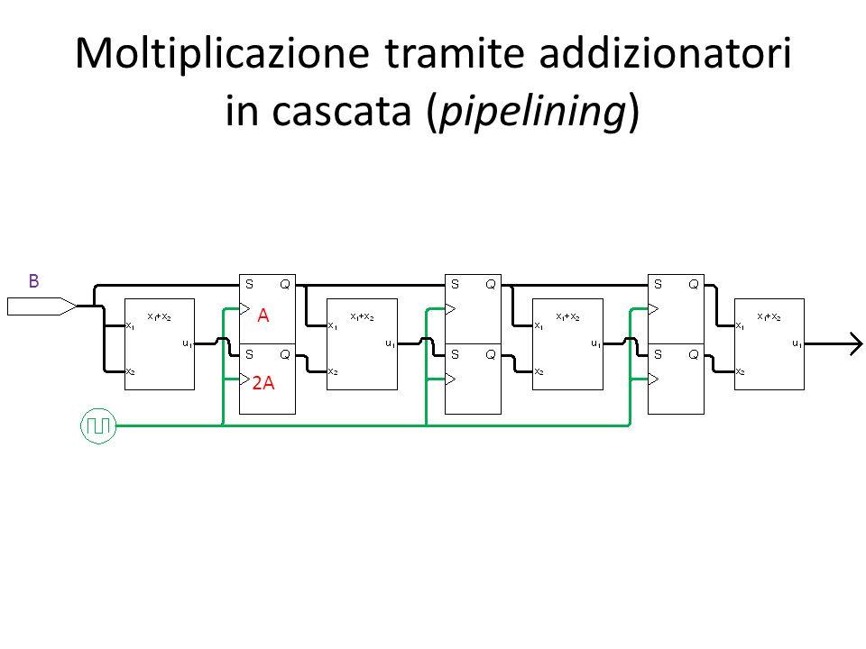 Moltiplicazione tramite addizionatori in cascata (pipelining) B A 2A