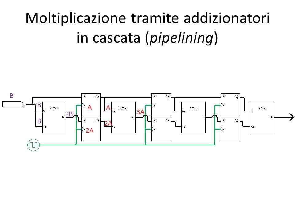 Moltiplicazione tramite addizionatori in cascata (pipelining) B A 2A B B 2B A 2A 3A