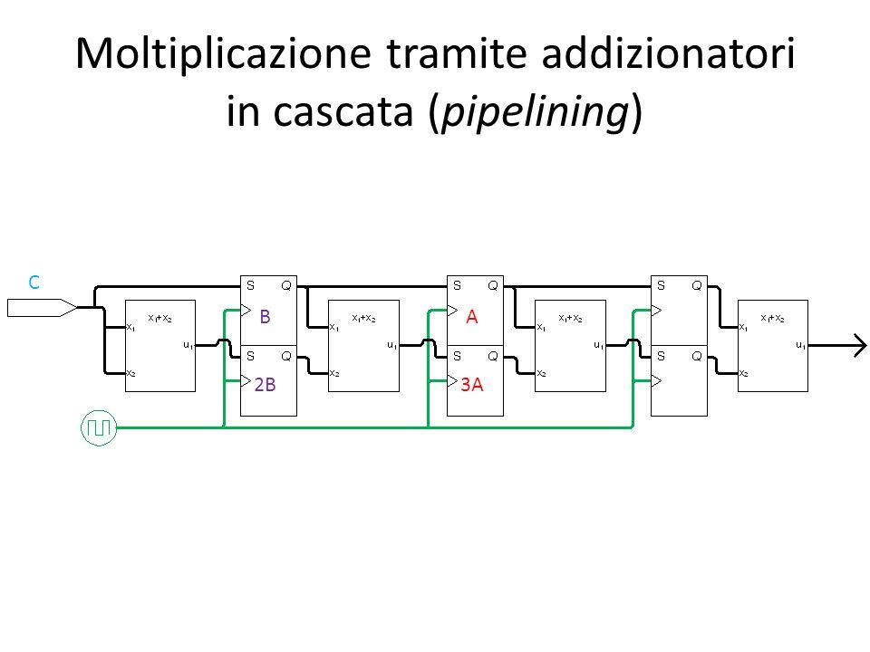 Moltiplicazione tramite addizionatori in cascata (pipelining) C B 2B A 3A