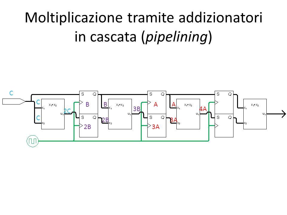 Moltiplicazione tramite addizionatori in cascata (pipelining) C B 2B A 3A C C 2C B 2B 3B A 3A 4A