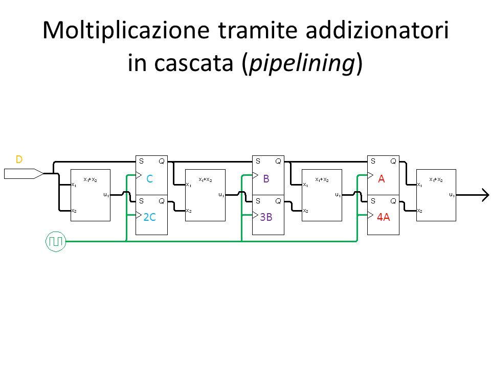 Moltiplicazione tramite addizionatori in cascata (pipelining) D C 2C B 3B A 4A