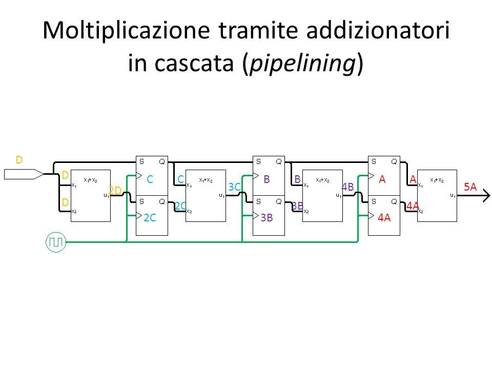 Moltiplicazione tramite addizionatori in cascata (pipelining) D C 2C B 3B A 4A 5A D D 2D C 2C 3C B 3B 4B A 4A