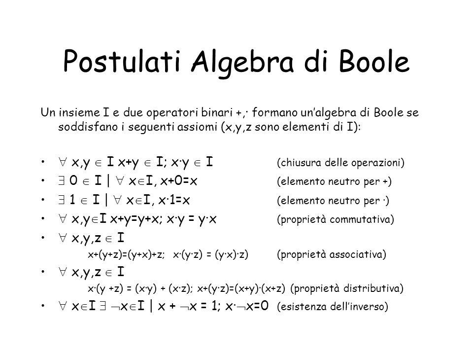 Proprietà di unalgebra booleana Gli elementi 0,1 sono unici Per ogni x I, lelemento ¬x è unico x+x =x, xx= x idempotenza x+xy = x, x(x+y)=x assorbimento x+(¬x)y = x+y, x((¬x)+y)=xy ¬(x+y) = (¬x)(¬y) De Morgan ¬(xy) = (¬x)+(¬y) ¬(¬x) = x involuzione