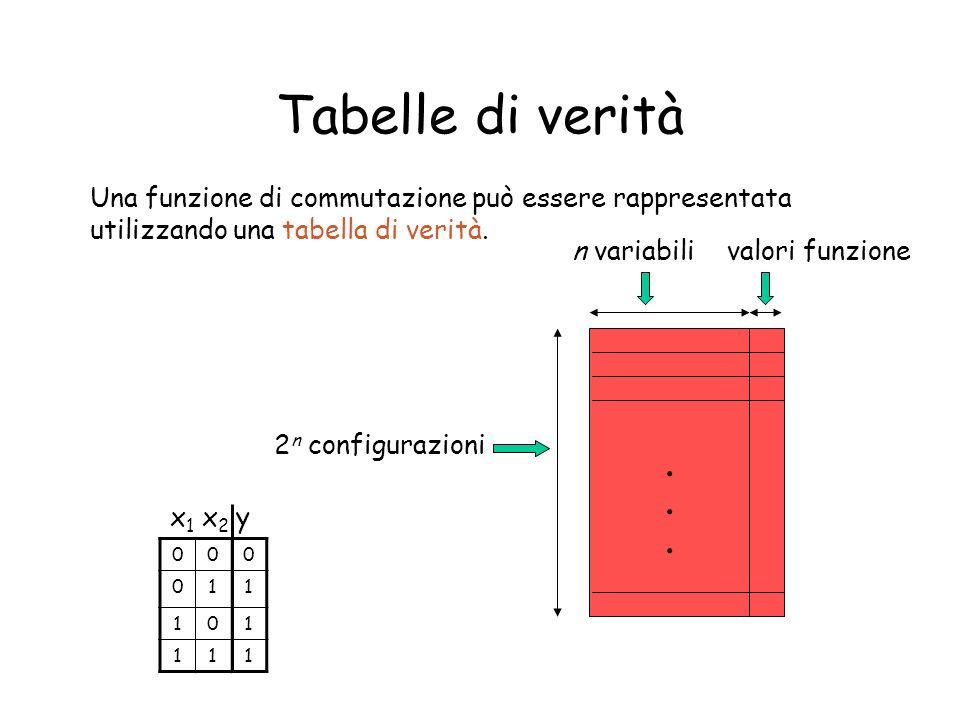 Esempio di tabella di verità 0001 0010 0100 0111 1000 1011 1101 1110 x 3 x 2 x 1 y