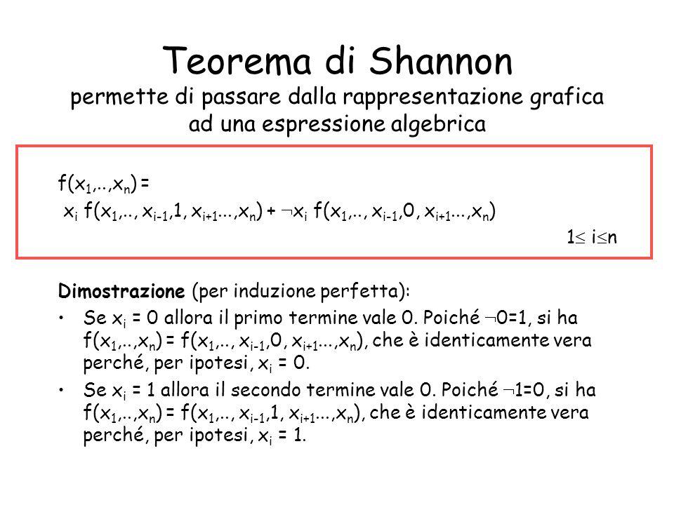 Forma canonica Somma di Prodotti (SP) Applichiamo il teorema più volte … f(x 1,..,x n ) = x 1 f(1, x 2,..,x n ) + x 1 f(0,x 2,...,x n ) = x 1 (x 2 f(1,1, x 3..,x n ) + x 2 f(1,0, x 3..,x n )) + x 1 f(0,x 2,...,x n )= x 1 x 2 f(1,1, x 3..,x n )+ x 1 x 2 f(1,0, x 3..,x n ) + x 1 f(0,x 2,...,x n )= …..