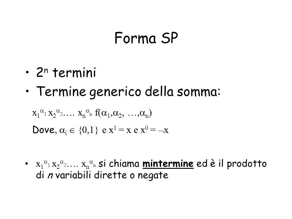 Forma SP f(x,.., x n )= m k f(k) => f(x,.., x n )= m k dove: m k = x (x 0 = x, x 1 =x) mintermine f(k) il valore f(,.., n ), con,.., n tali che i 2 i-1 =k n i=1 i i 2 n-1 k=0 k|f(k)=1 2 n-1 k=0