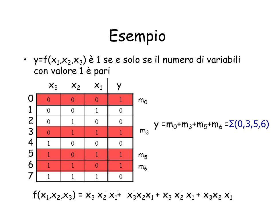 Forma canonica prodotto di somme (PS) (non nel programma) Sia f(x,.., x n ) = m k g(x,.., x n ) = m k g= not f.
