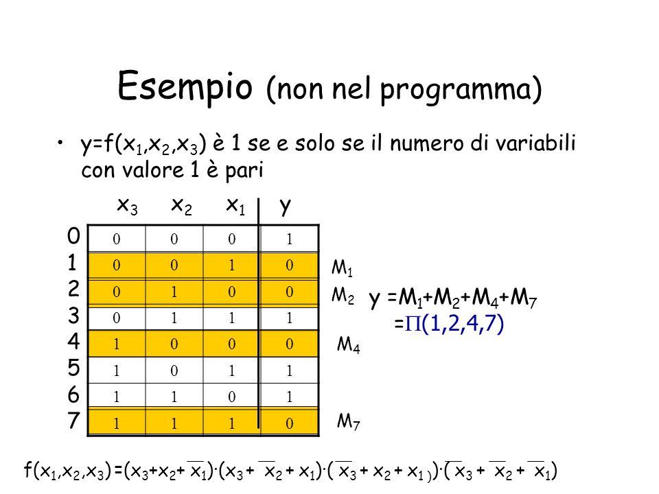 Esempio, n=3 variabili A BC M0=M0=++ ABC M1=M1=++ ABC M2=M2=++ ABC M3=M3=++ ABC M4=M4=++ ABC M5=M5=++ ABC M6=M6=++ ABC M7=M7=++ ABC m7=m7= ABC m6=m6= ABC m5=m5= ABC m4=m4= ABC m3=m3= ABC m2=m2= ABC m1=m1= ABC m0=m0= 000 001 010 011 100 101 110 111 A B C mintermmaxterm