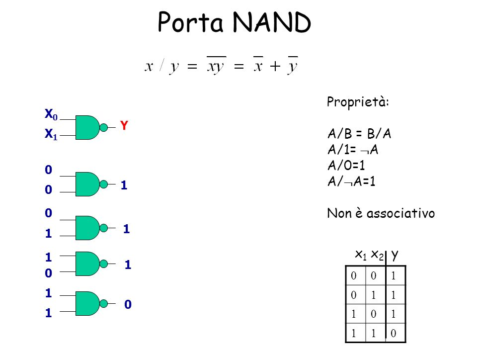 Operatore NAND (NOT-AND) Operatore universale (può generare lalgebra di Boole) x/x = x Prodotto logico Somma logica Negazione x/x = 1 Generazione della costante 1 1/1 = 0 Generazione della costante 0