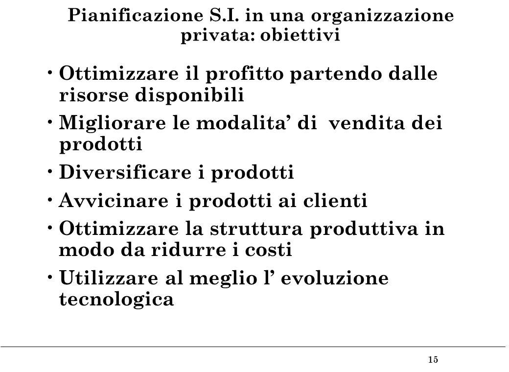 15 Pianificazione S.I.