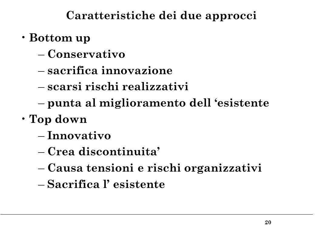 20 Caratteristiche dei due approcci Bottom up – Conservativo – sacrifica innovazione – scarsi rischi realizzativi – punta al miglioramento dell esistente Top down – Innovativo – Crea discontinuita – Causa tensioni e rischi organizzativi – Sacrifica l esistente