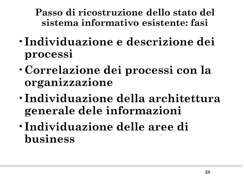 26 Passo di ricostruzione dello stato del sistema informativo esistente: fasi Individuazione e descrizione dei processi Correlazione dei processi con la organizzazione Individuazione della architettura generale dele informazioni Individuazione delle aree di business