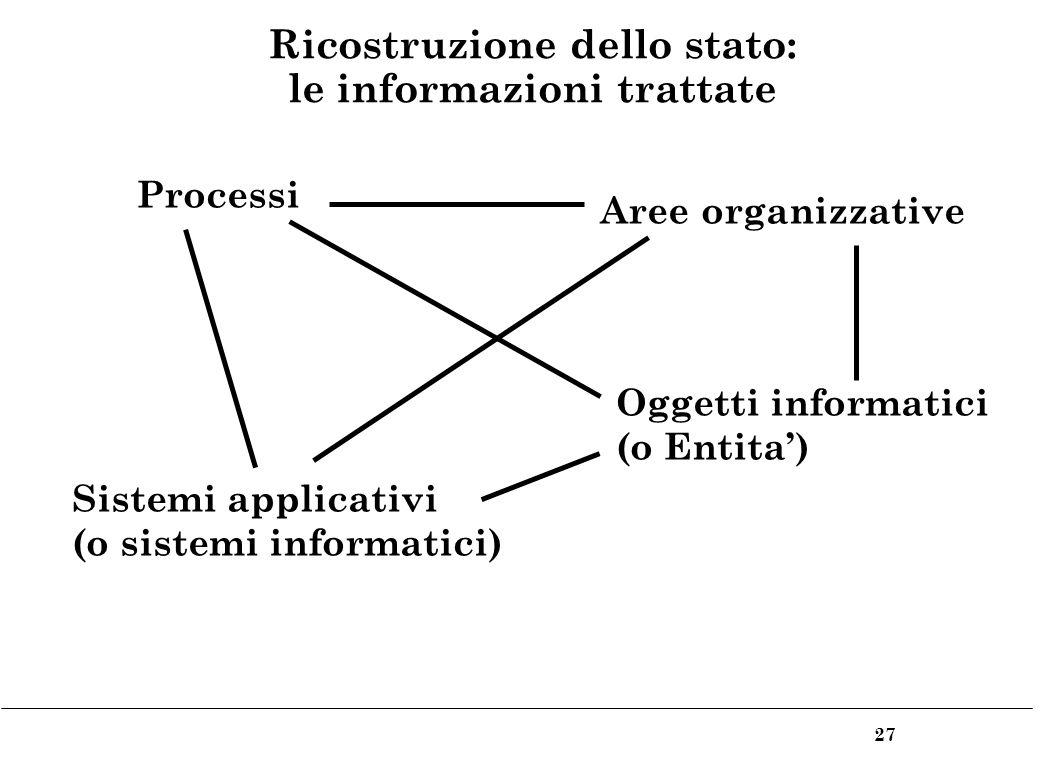 27 Ricostruzione dello stato: le informazioni trattate Processi Aree organizzative Oggetti informatici (o Entita) Sistemi applicativi (o sistemi informatici)