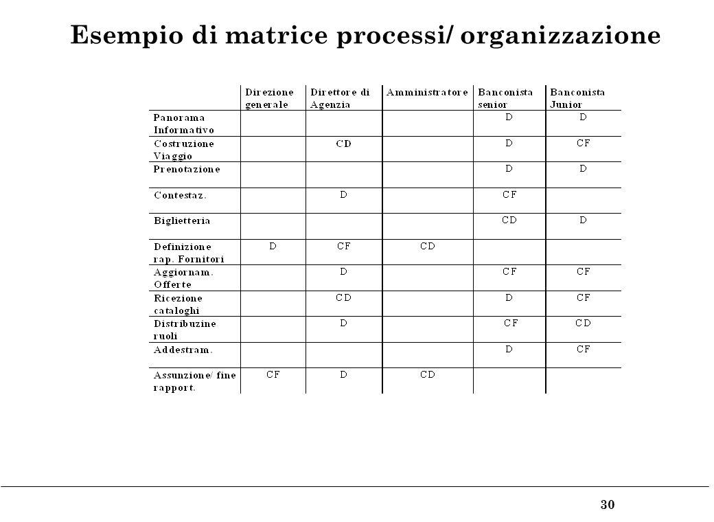 30 Esempio di matrice processi/ organizzazione