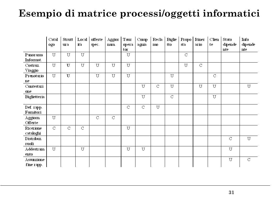 31 Esempio di matrice processi/oggetti informatici