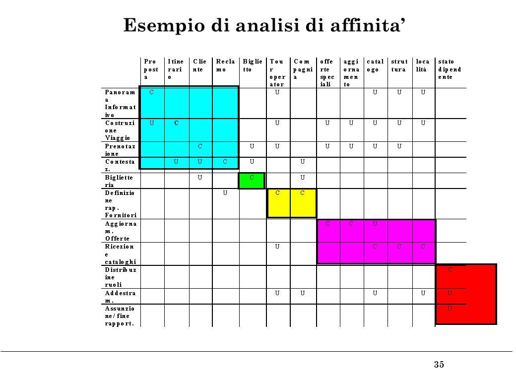 35 Esempio di analisi di affinita