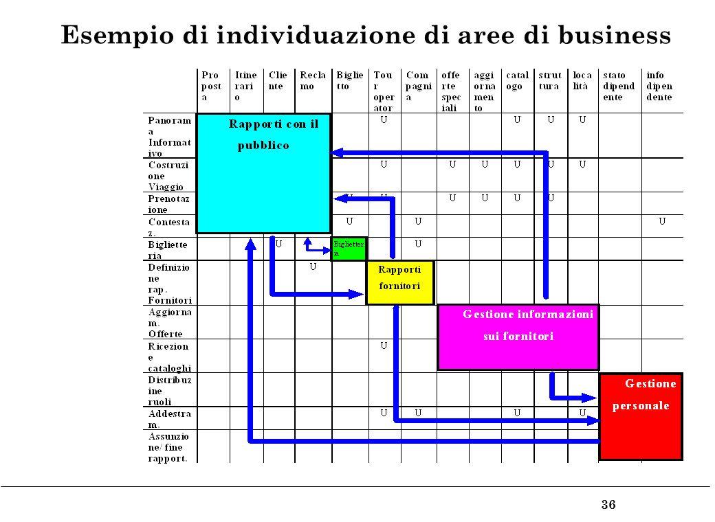36 Esempio di individuazione di aree di business