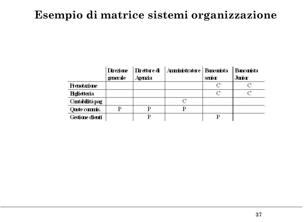 37 Esempio di matrice sistemi organizzazione
