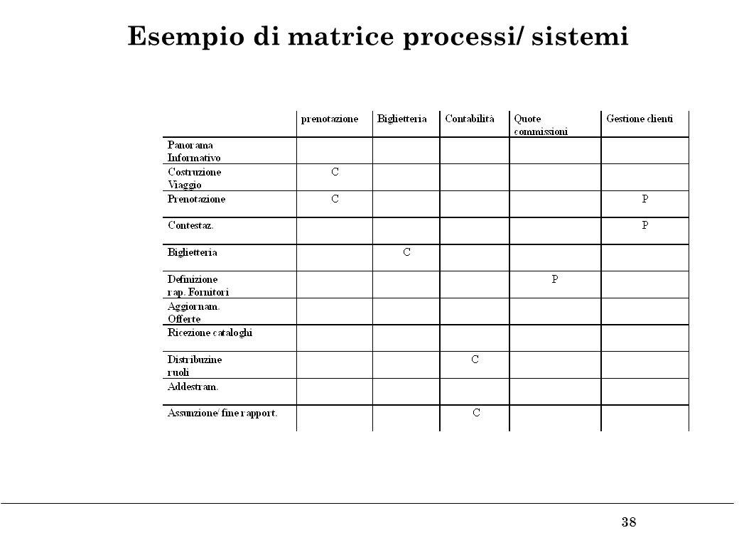38 Esempio di matrice processi/ sistemi