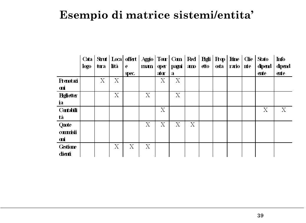 39 Esempio di matrice sistemi/entita