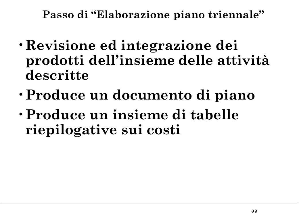 55 Passo di Elaborazione piano triennale Revisione ed integrazione dei prodotti dellinsieme delle attività descritte Produce un documento di piano Produce un insieme di tabelle riepilogative sui costi