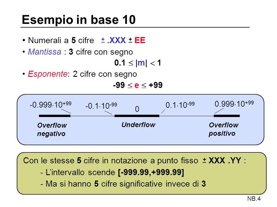 NB.5 Standard IEEE 754 (1985) 1 ESPONENTE MANTISSA 8 23 SEGNO Formato non proprietario cioè indipendente dallarchitettura Semplice precisione a 32 bit: Doppia precisione a 64 bit Notazioni in modulo e segno Alcune configurazioni dellesponente sono riservate 1 ESPONENTE MANTISSA 11 52 SEGNO