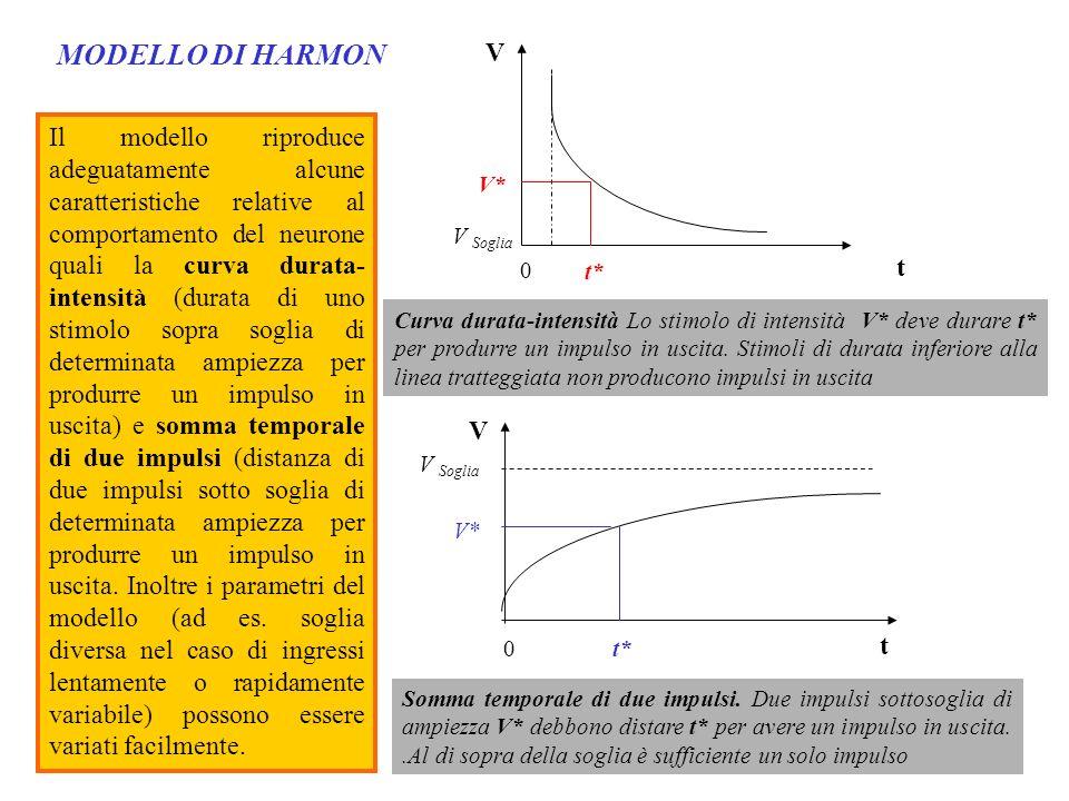 MODELLO DI HARMON Il modello riproduce adeguatamente alcune caratteristiche relative al comportamento del neurone quali la curva durata- intensità (du