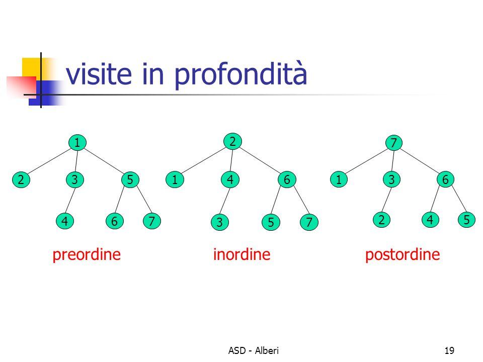 ASD - Alberi19 visite in profondità 7 136 245 2 146 357 1 235 467 preordineinordinepostordine