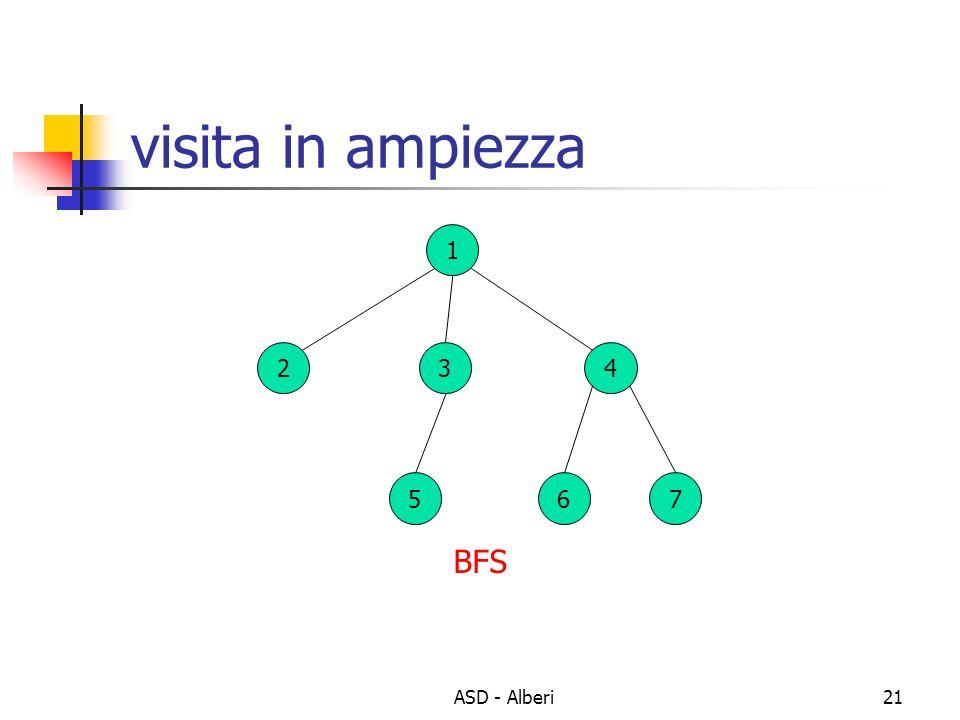 ASD - Alberi21 visita in ampiezza 1 234 567 BFS