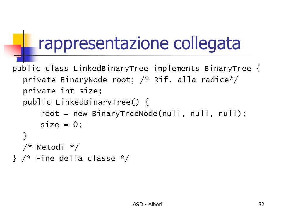ASD - Alberi32 rappresentazione collegata public class LinkedBinaryTree implements BinaryTree { private BinaryNode root; /* Rif. alla radice*/ private