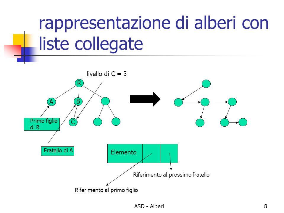 ASD - Alberi8 rappresentazione di alberi con liste collegate R A B C Elemento Riferimento al primo figlio Riferimento al prossimo fratello Primo figli
