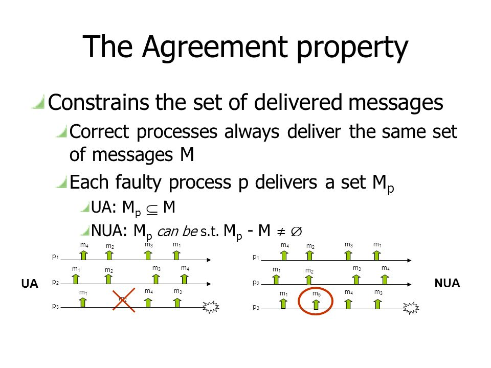 The Agreement property Constrains the set of delivered messages Correct processes always deliver the same set of messages M Each faulty process p delivers a set M p UA: M p M NUA: M p can be s.t.