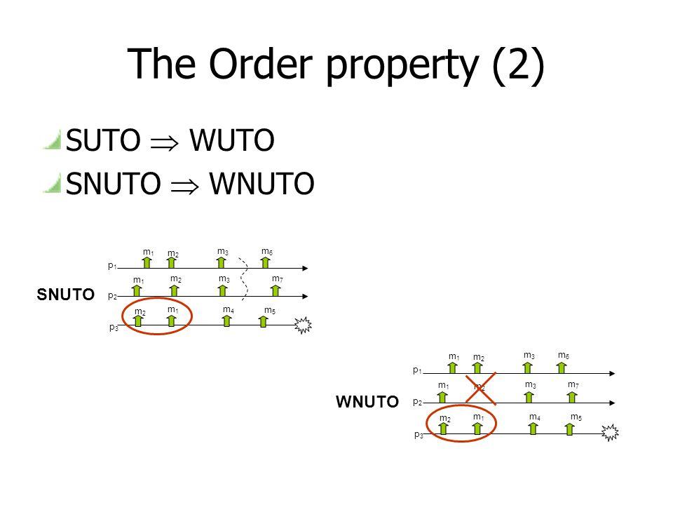 The Order property (2) SUTO WUTO SNUTO WNUTO p1p1 p2p2 p3p3 m1m1 m2m2 m2m2 m1m1 m1m1 m2m2 m4m4 m3m3 m3m3 m7m7 m6m6 m5m5 SNUTO p1p1 p2p2 p3p3 m1m1 m2m2 m1m1 m1m1 m2m2 m4m4 m3m3 m3m3 m7m7 m6m6 m5m5 WNUTO m2m2