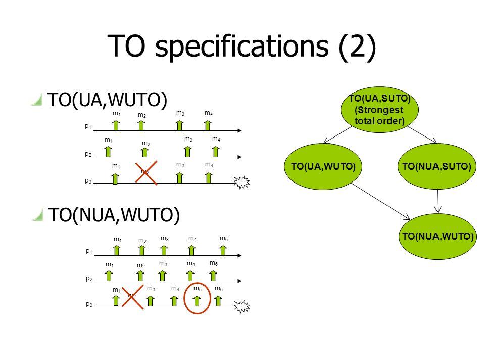 TO specifications (2) TO(UA,WUTO) m3m3 p1p1 p2p2 p3p3 m2m2 m2m2 m1m1 m1m1 m1m1 m3m3 m3m3 m4m4 m4m4 m4m4 m3m3 p1p1 p2p2 p3p3 m2m2 m1m1 m1m1 m1m1 m3m3 m