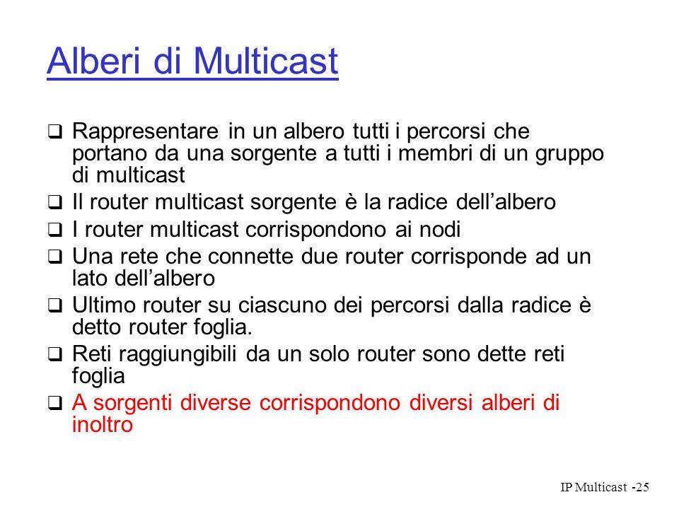IP Multicast-25 Alberi di Multicast Rappresentare in un albero tutti i percorsi che portano da una sorgente a tutti i membri di un gruppo di multicast