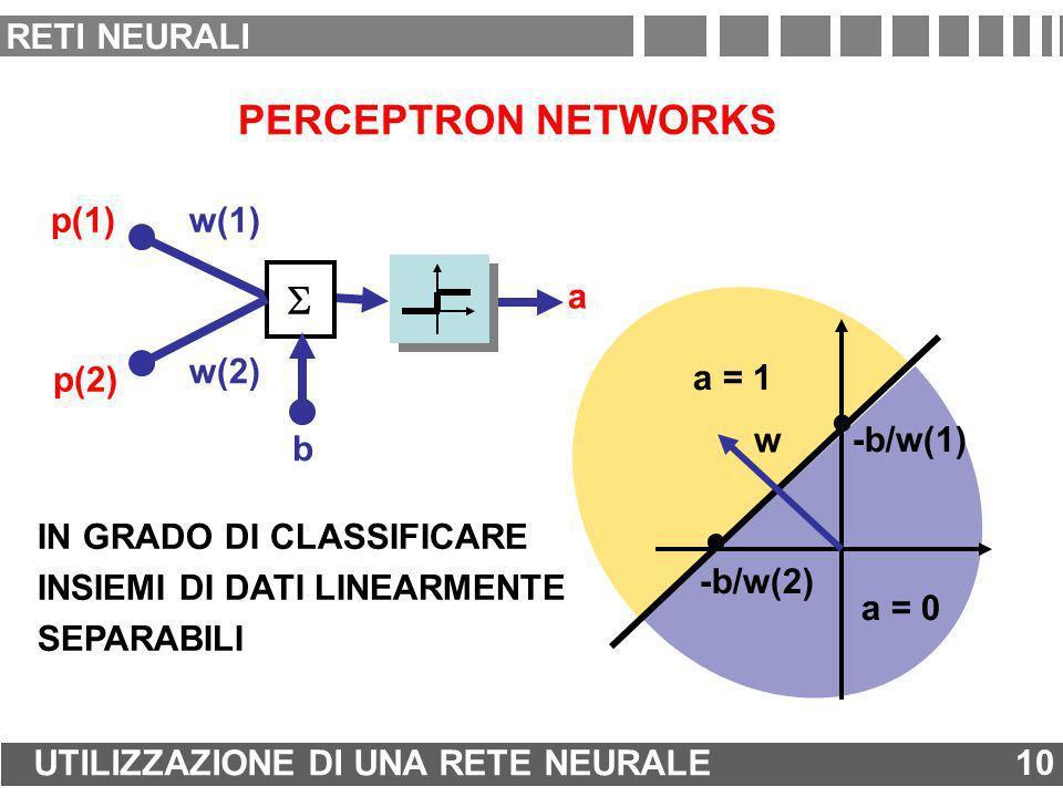 a = 0 a = 1 PERCEPTRON NETWORKS a w(1) b w(2) p(1) p(2) w -b/w(2). -b/w(1). IN GRADO DI CLASSIFICARE INSIEMI DI DATI LINEARMENTE SEPARABILI 10 UTILIZZ