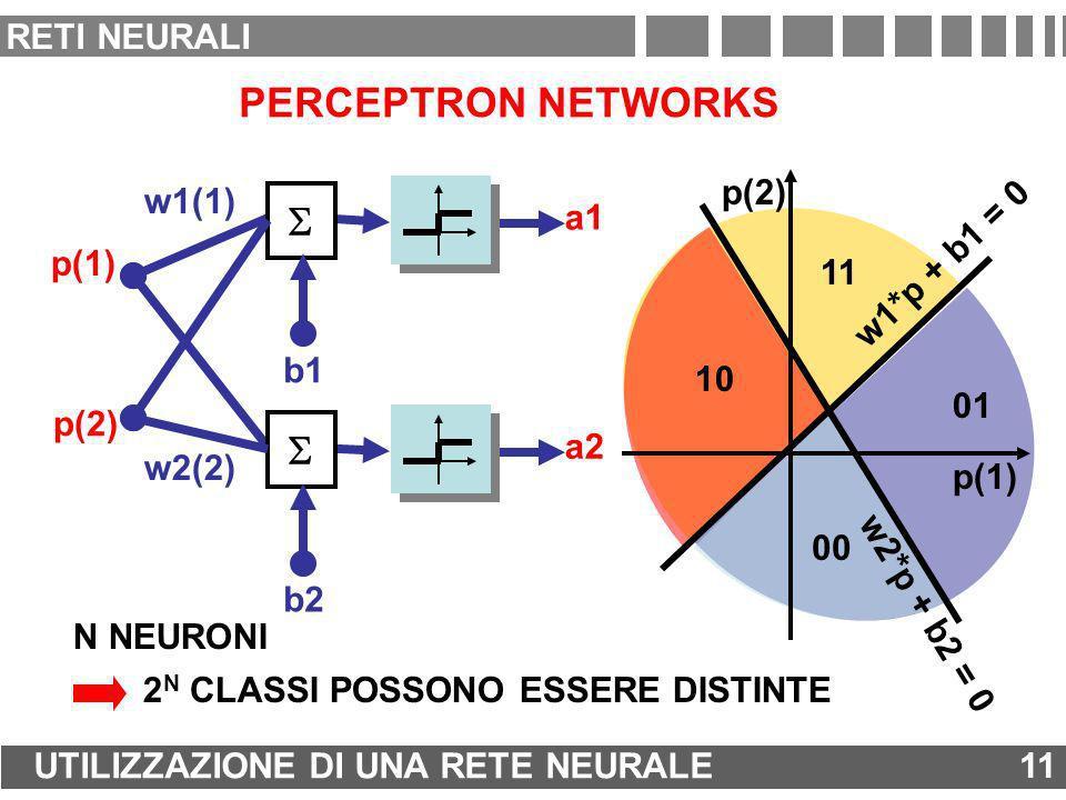 PERCEPTRON NETWORKS a1 w1(1) b1 p(1) p(2) a2 b2 w2(2) 00 01 10 11 p(1) p(2) w1*p + b1 = 0 w2*p + b2 = 0 N NEURONI 2 N CLASSI POSSONO ESSERE DISTINTE 1