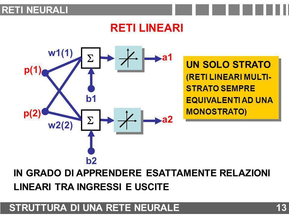 RETI LINEARI p(1) a1 w1(1) b1 p(2) a2 b2 w2(2) IN GRADO DI APPRENDERE ESATTAMENTE RELAZIONI LINEARI TRA INGRESSI E USCITE UN SOLO STRATO (RETI LINEARI