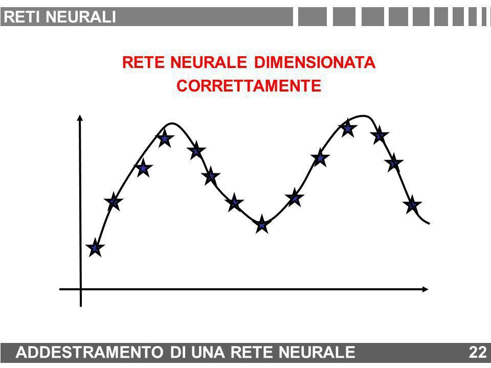 RETE NEURALE DIMENSIONATA CORRETTAMENTE 22 ADDESTRAMENTO DI UNA RETE NEURALE 22 RETI NEURALI