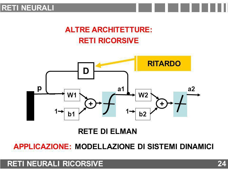 D. RITARDO RETE DI ELMAN ALTRE ARCHITETTURE: RETI RICORSIVE W1 b1 1 + a1 W2 b2 1 + a2 p APPLICAZIONE: MODELLAZIONE DI SISTEMI DINAMICI 24 RETI NEURALI