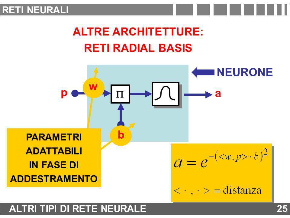p w b a NEURONE ALTRE ARCHITETTURE: RETI RADIAL BASIS PARAMETRI ADATTABILI IN FASE DI ADDESTRAMENTO w b 25 ALTRI TIPI DI RETE NEURALE 25 RETI NEURALI