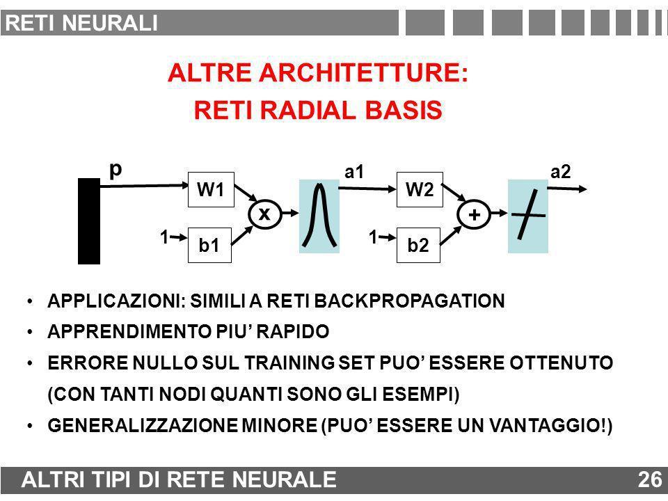 ALTRE ARCHITETTURE: RETI RADIAL BASIS b1 1 x a1 W2 b2 1 + a2 p W1 APPLICAZIONI: SIMILI A RETI BACKPROPAGATION APPRENDIMENTO PIU RAPIDO ERRORE NULLO SU