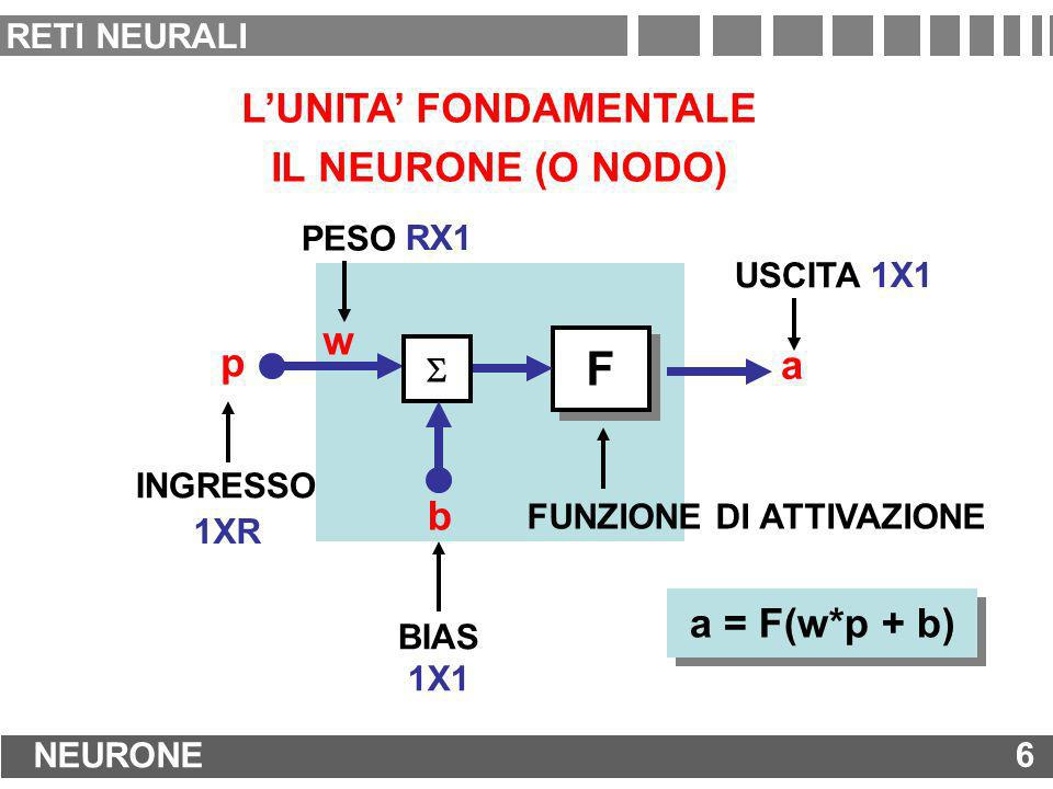 LUNITA FONDAMENTALE IL NEURONE (O NODO) F F FUNZIONE DI ATTIVAZIONE p INGRESSO PESO BIAS a USCITA a = F(w*p + b) w b RX1 1XR 1X1 6 NEURONE 6 RETI NEUR