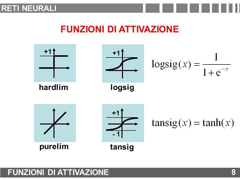 FUNZIONI DI ATTIVAZIONE purelim tansig - 1 +1 logsig +1 hardlim +1 8 FUNZIONI DI ATTIVAZIONE 8 RETI NEURALI